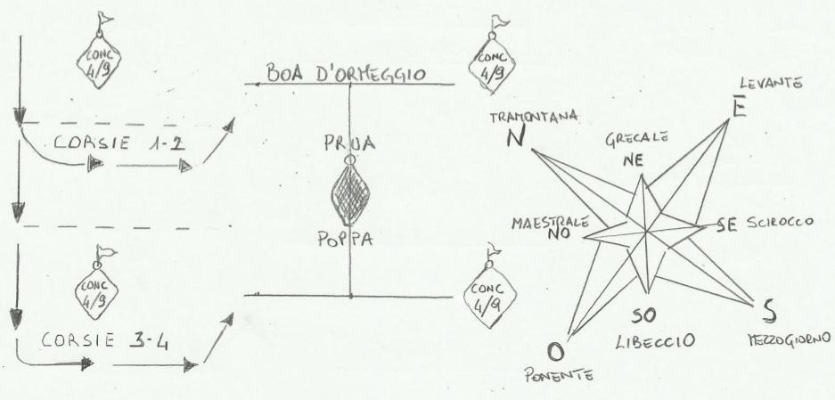 Ormeggio - Schema